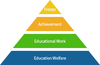 피라미드모양 아래에서부터 Education Welfare, Educational Work, Achievement, Happy